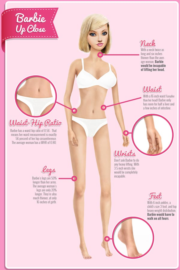 The reality of Barbie's proportions — now in handy infographic form