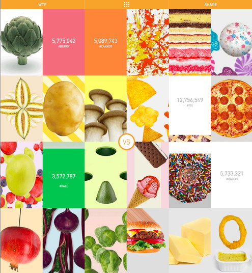 Food Porn Index Highlights the Imbalance in Food-Related Social Discussions