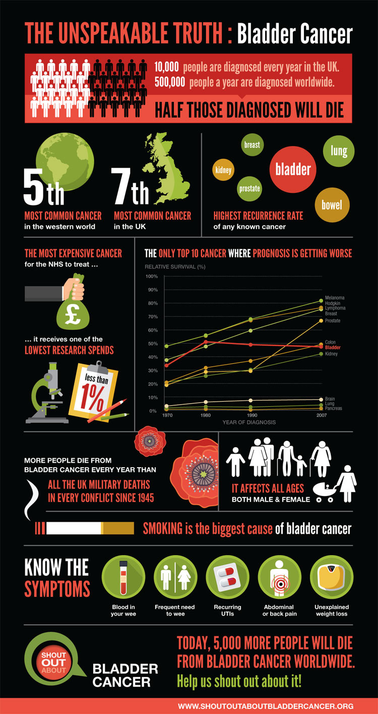 Shout Out About Bladder Cancer Infographic